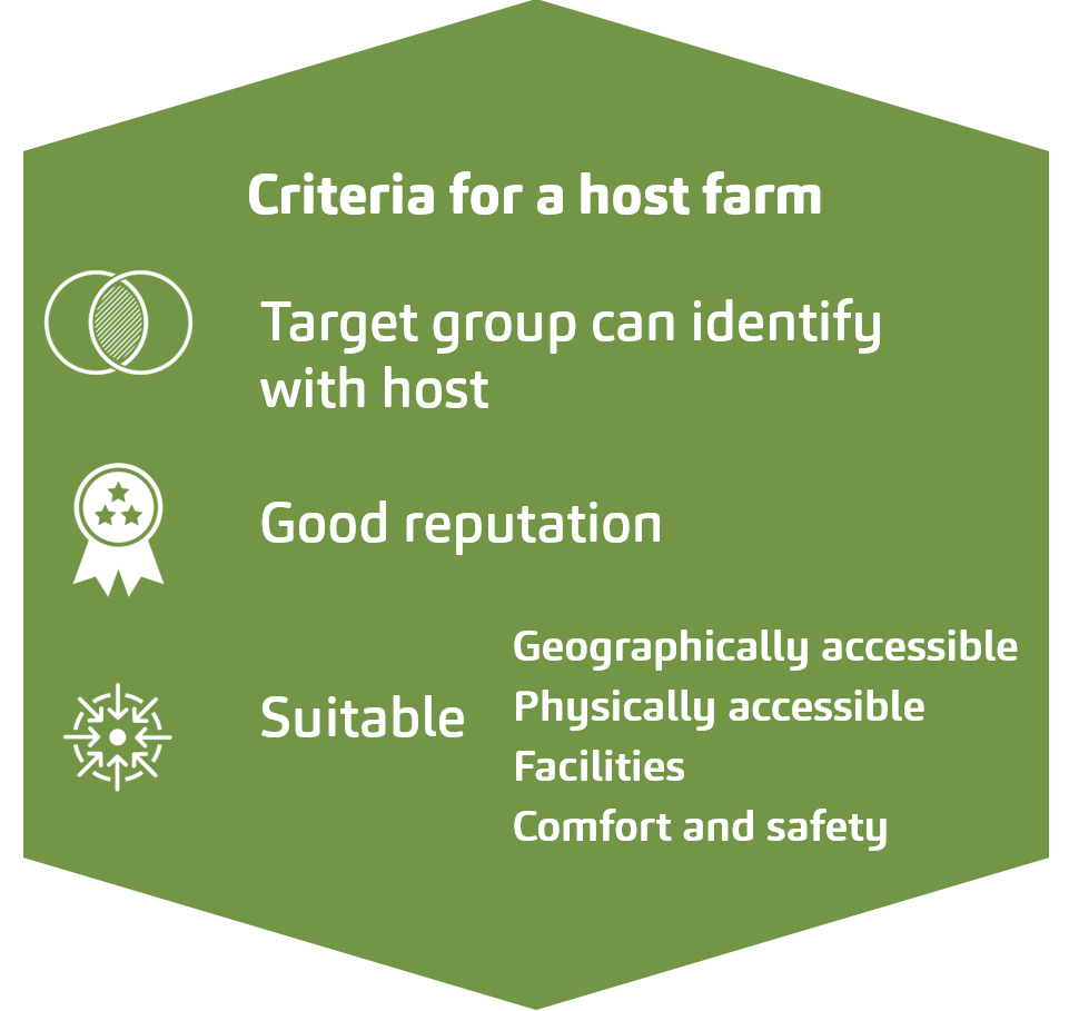 Criteria for a host farm