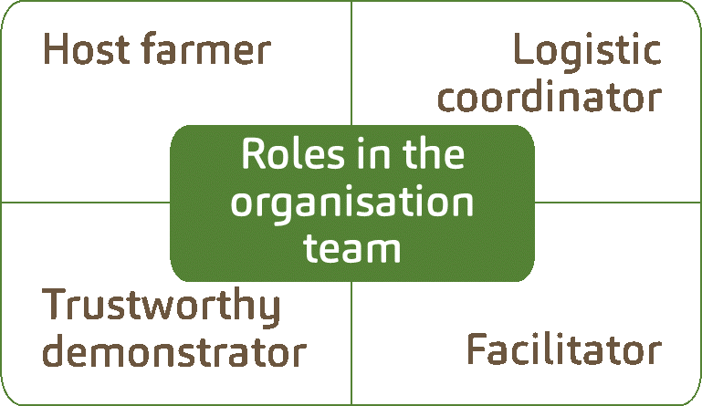 Roles in the organisation team