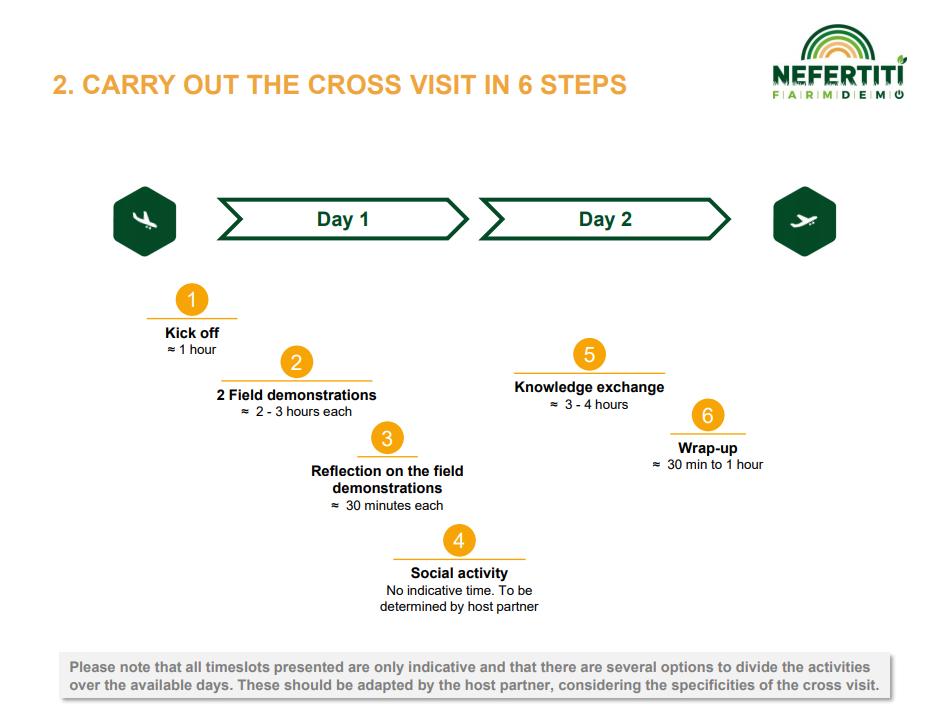 Cross visit guidelines